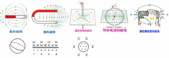 仹il�b>K�_求人帮忙,急)关于磁感应强度的定义式b=f/il,下列说法